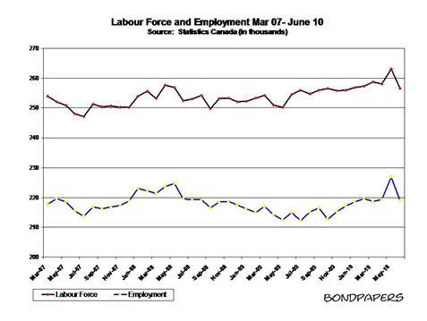 labour force 07-10