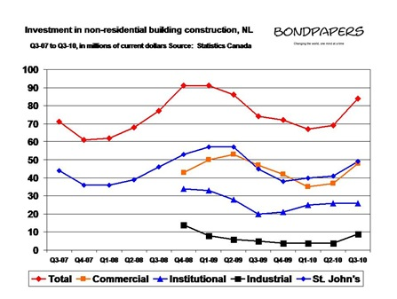 nonresident construction q3 2010