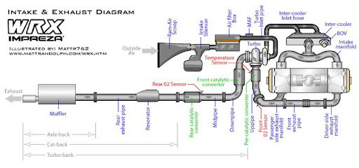 What Is The Difference Between A Turbo Back Exhaust And Catback Rhforumsnasioc: Wrx Turbo Schematic At Gmaili.net