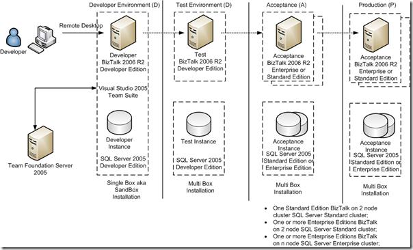 Guide on biztalk server 2013 features.