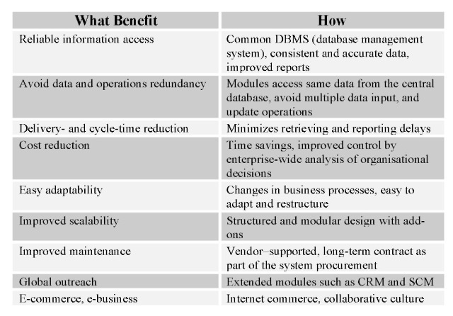 Disadvantages of supply chain management information system