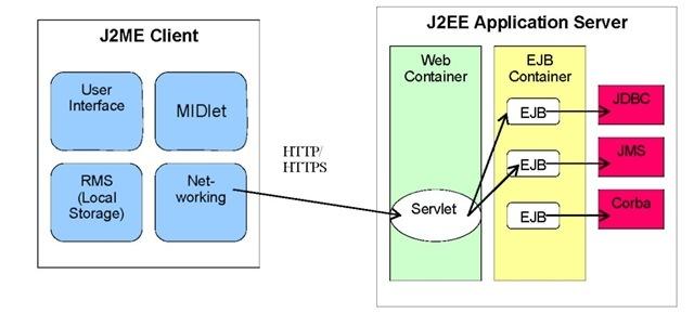 Java 2 Micro Edition for Wireless Enterprise