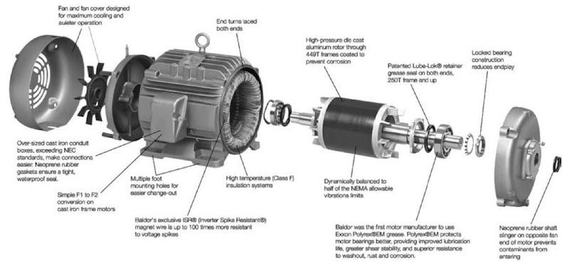 Electric Motors Energy Engineering
