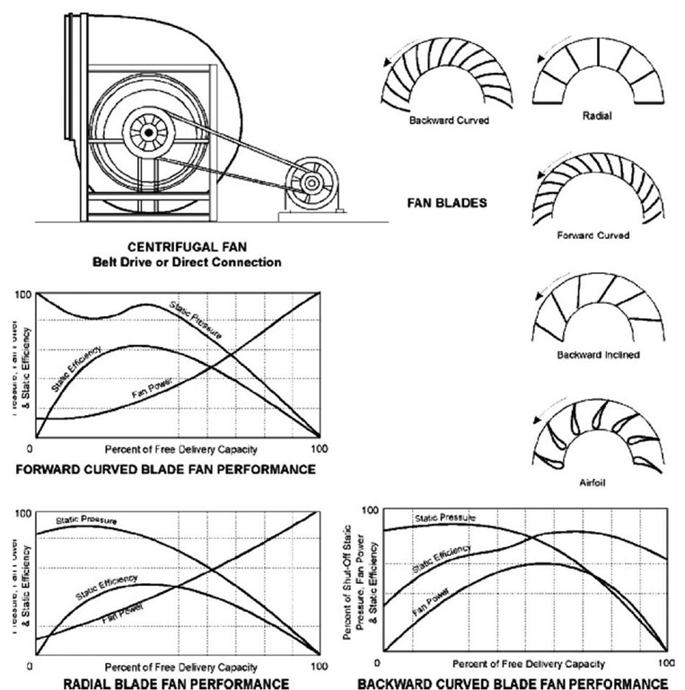 Pumps and Fans (Energy Engineering)