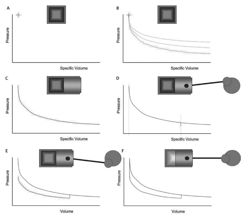 thermodynamic idealizations of reciprocating piston engine processes