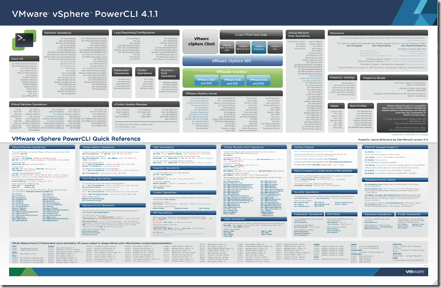 PowerCLI Poster 4.1.1