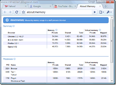Google chrome memory stats