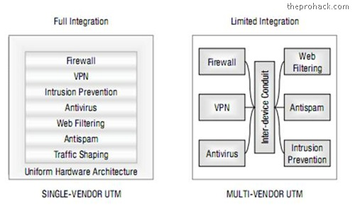 Unified Threat Management systems (UTM) – Single user UTMs vs Multi User UTM's