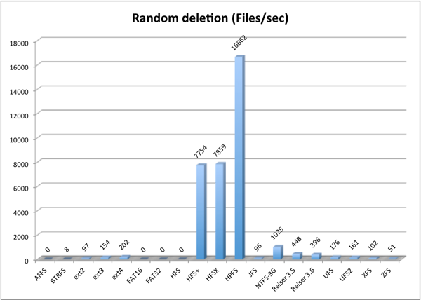 Girly 'n' Geek: The ultimate Linux filesystems benchmark