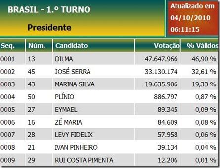 Eleições 2010. Uma análise