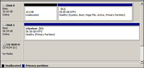 Provisioning Windows 2008 R2 Servers with Citrix PVS  Damn