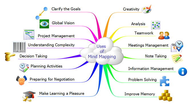 Uses of Mind Mapping