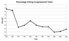 Congressional Election cycle graph percent