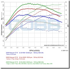 e85-vs-stage-2-vs-stock1