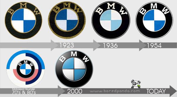 Evolución del logo de BMW