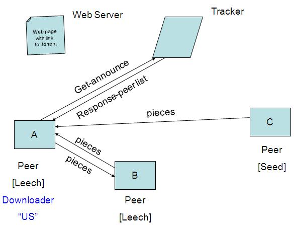 P2P Backup System w/o SPOF for Work Group – Bill Li