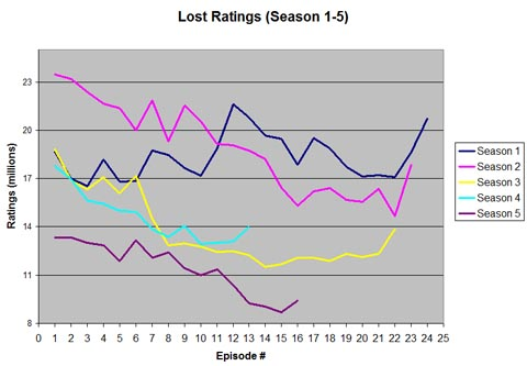 Lost: Ratings (Season 1-5) ~ Dan's Media Digest