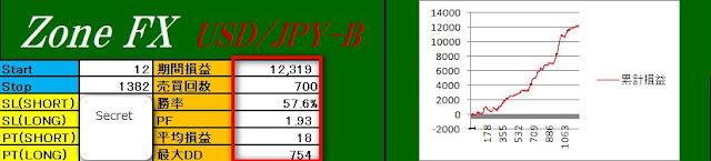 ZoneFX USD/JPY-B