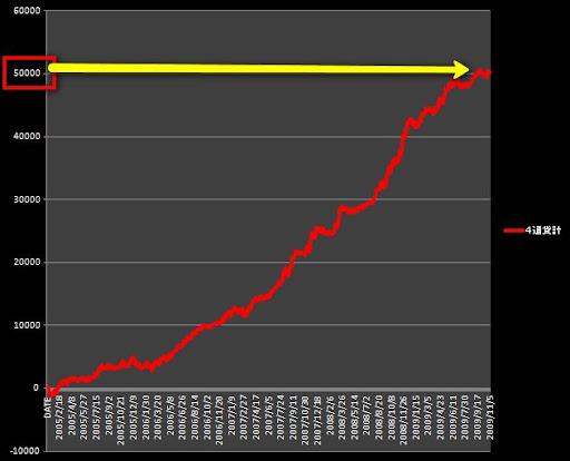 50,000pips(4通貨・5年)