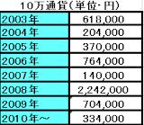 2010-10-28_1912CHF8年成績.png