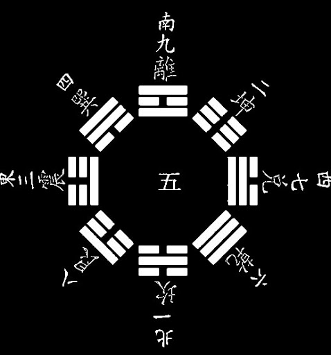 후천팔괘도(문왕팔괘도) [음양오행,팔괘,8 Trigram]