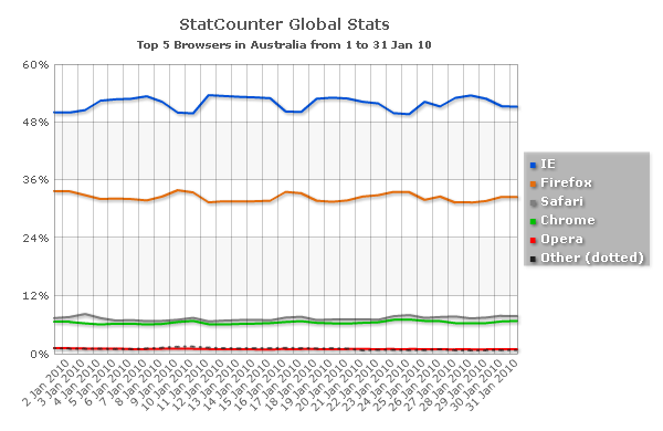 Browser market share in Australia, January
