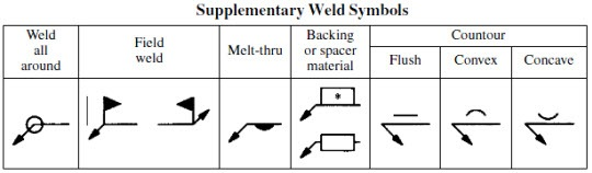 Weld Symbols On A Drawing Refresh Your Knowledge Ansi Aws A2 4 79