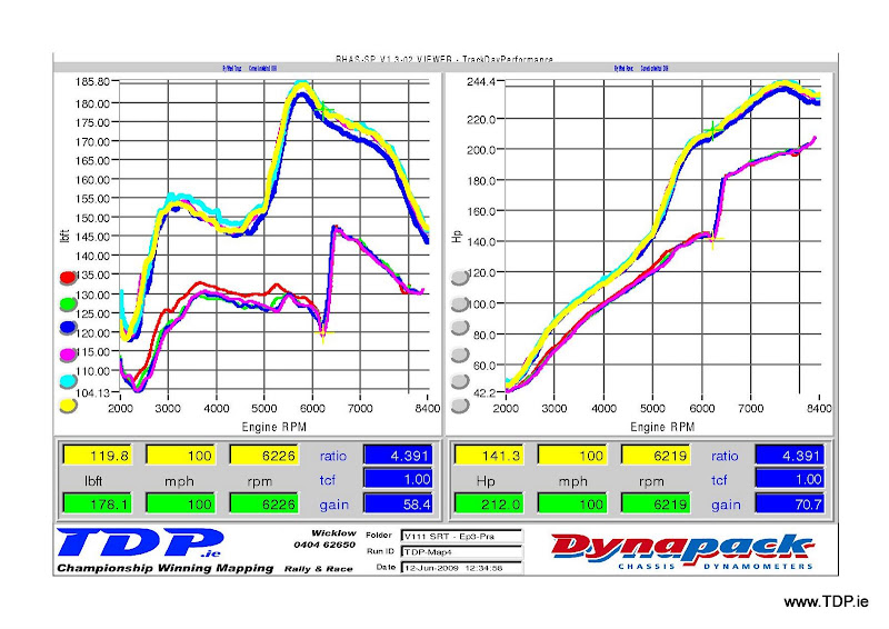 EP3 Civic on a Hondata K-Pro – www tdp ie