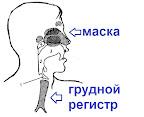 регистры маски и опоры звука