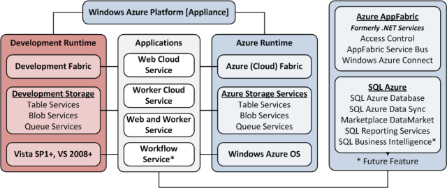 OakLeaf Systems: Windows Azure and Cloud Computing Posts for 12/22/2010+