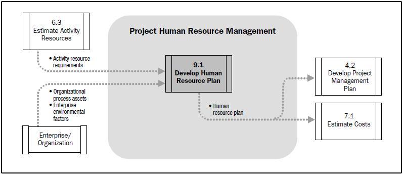 human resource plan template pmbok - human resources management plan