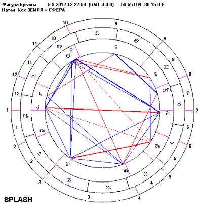 астрологическая Фигура Брызги