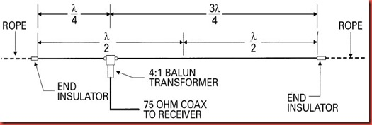 HAM Antenna Resources and Informations: Windom Antenna - Feed with