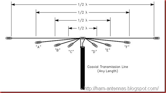 Ham Antenna Blog: 80, 40, 20 and 10 M Multiband HF antenna