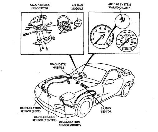 Supplementary Restraint System Srs Or Air Bag Automobile