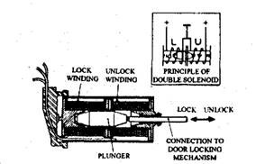 Window Winding and Central Door Locking (Automobile)