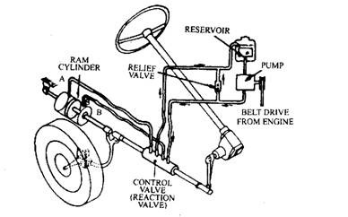 power assisted steering automobile Hydraulic Schematics Explained power assisted steering layout control flow system