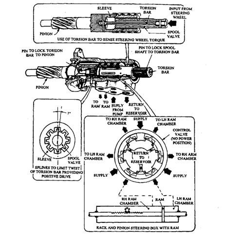 Power Assisted Steering Automobile