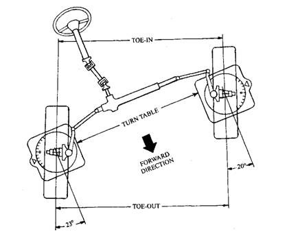 Front Wheels Alignment (Automobile)