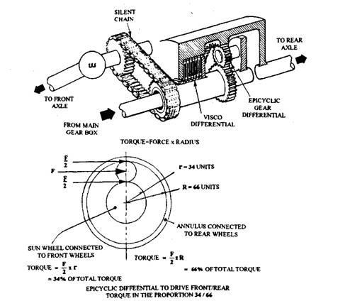 Four Wheel Drive (Automobile)