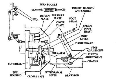 Wiring Diagram For 1976 Mg Midget 1976 Ford Courier Wiring