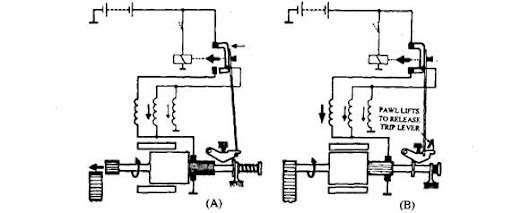 heavy vehicle starter motors (automobile) Starter Circuit Diagram action of axial motor a closure of first contacts b closure of