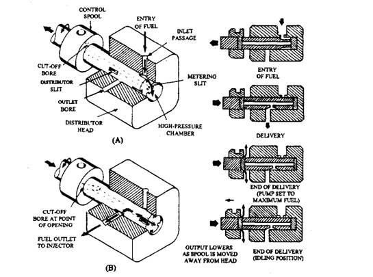 Bosch injection pump Manual dt466