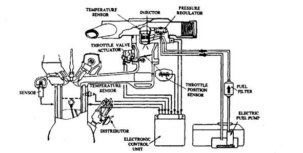 Gasoline fuel injection system k jetronic