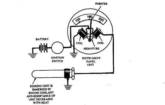 Temperature Indicators (Automobile)