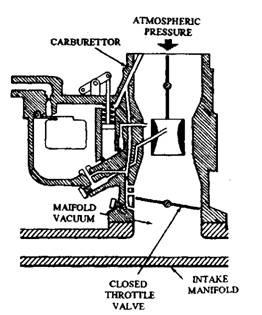 Carburettor (Automobile)