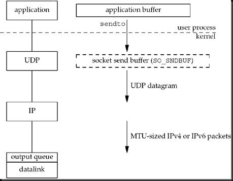 Tranquility: UDP Output