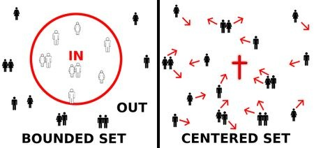 Christians as centered set vs bounded set