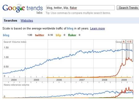 blog_vs_twitter