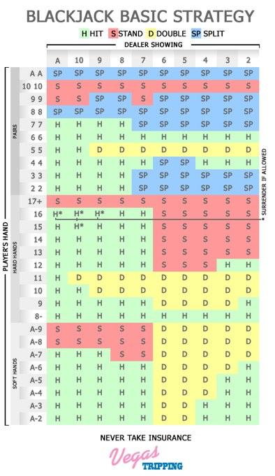 Tabela black jack
